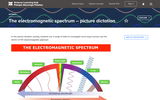 The Electromagnetic Spectrum - Picture Dictation