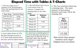 3.MD.1 Finding Elapsed Time with Tables & Charts